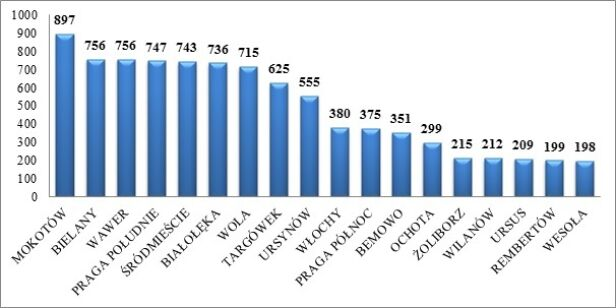 Liczba zdarzeń z podziałem na dzielnice straż miejska