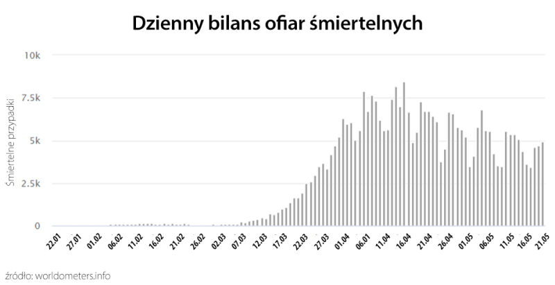 Dzienny bilans ofiar śmiertelnych (worldometers.info)
