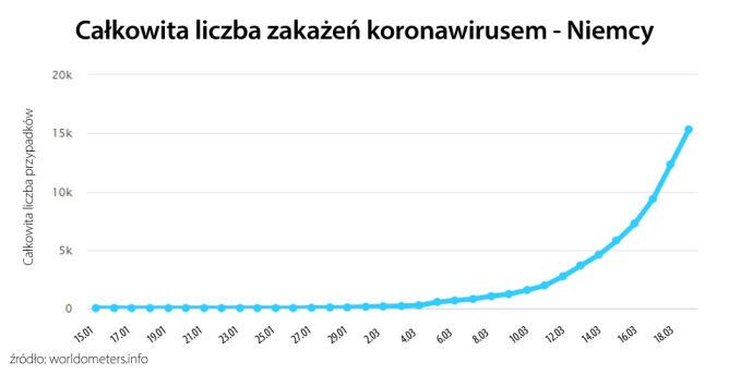 Liczba potwierdzonych przypadków koronawirusa w Niemczech (worldometers.info)